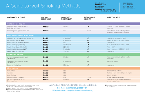 What Works to Quit Smoking